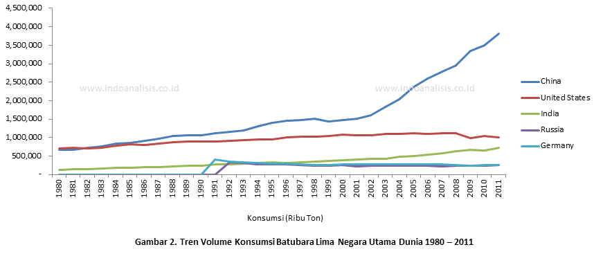Konsumsi Batubara Lima Negara Besar Dunia 1980 - 2011