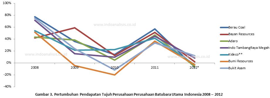 Pertumbuhan Pendapatan Perusahaan Batubara Utama Indonesia 2008 - 2012