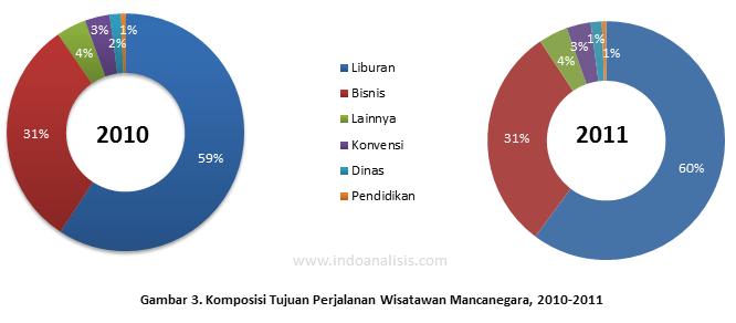 Komposisi Tujuan Perjalanan Wisatawan Mancanegara ke Indonesia 2010 - 2011