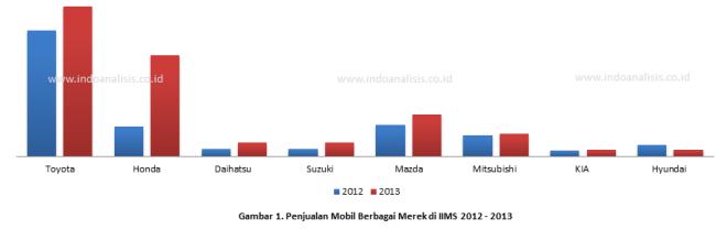 Hasil-Penjualan-di-IIMS-2013-dan-IIMS-2012