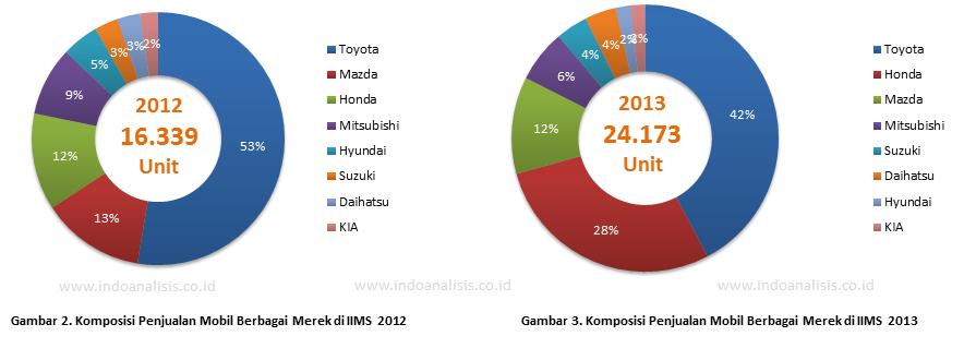 Komposisi Penjualan Mobil di IIMS 2012 - 2013