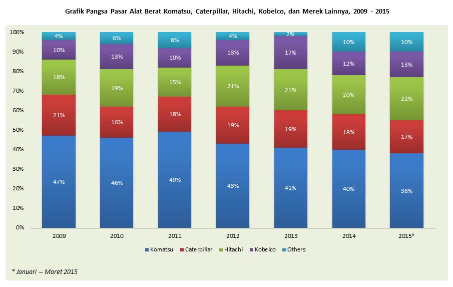 Pangsa Pasar Alat Berat Di Indonesia 2009 2015 Indoanalisis
