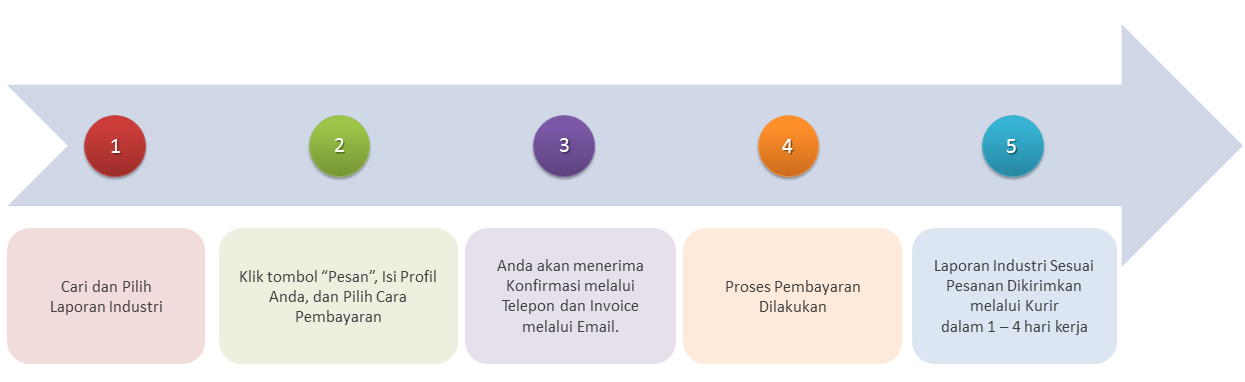 How-to-Order-IndoAnalisis